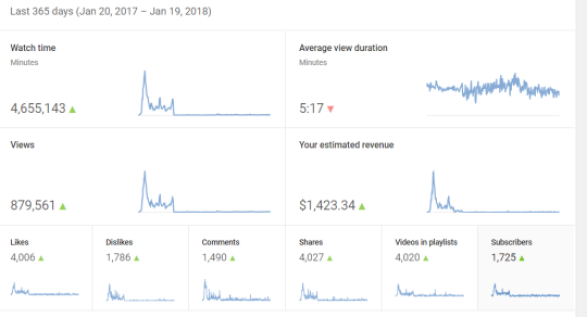 YouTube analytics from Jan 20, 2017-Jan 20, 2018